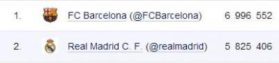 Estadísticas Twitter FC Barcelona-Real Madrid