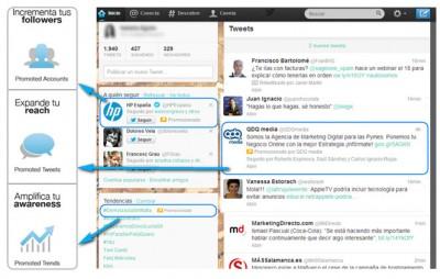 formatos publicitarios Twitter Ads