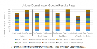 dominios en resultados google