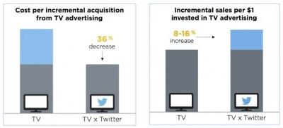 estadisticas televisión por twitter ads