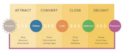 Inbound Marketing proceso