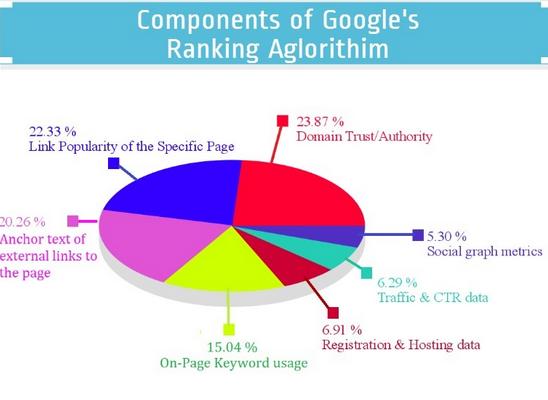 factores google pagerank para tráfico cualificado