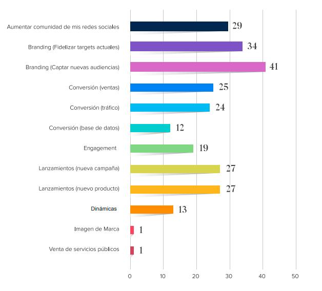 Gráfico del estudio de BrandManic donde muestran los objetivos que tienen las marcas al realizar marketing de influencers