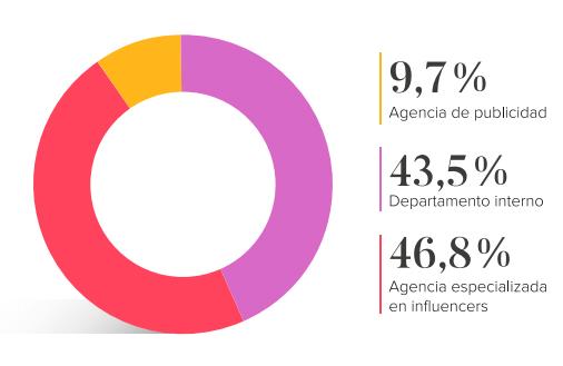 Este gráfico muestra el porcentaje de marcas españolas que cuentan con especialistas en marketing de influencers frente a los que lo realizan desde un departamento interno