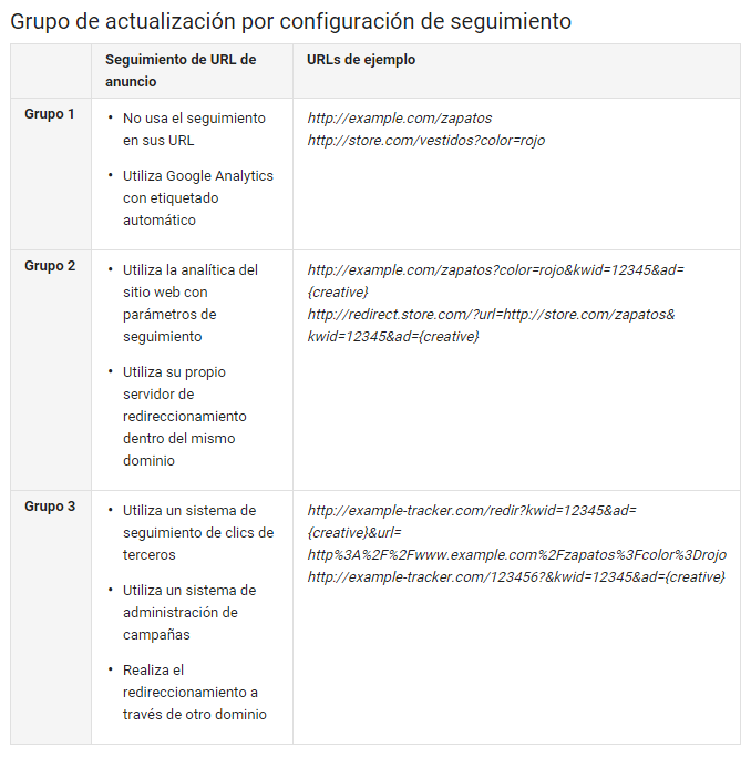 url-actualizacion-adwords