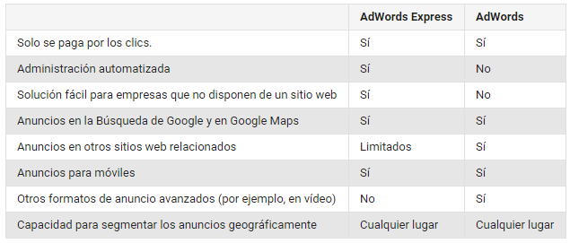 adwords-adwords express