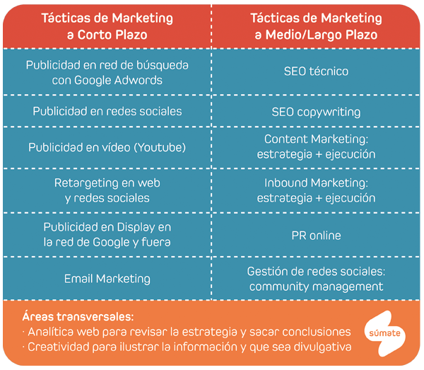 Tabla tácticas de marketing sanitario digital