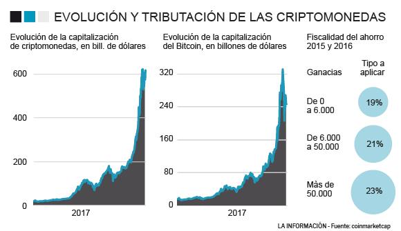 porcentajes tributación criptomonedas