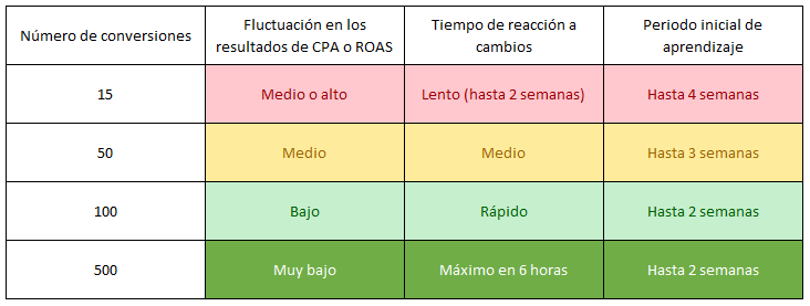 optimizar-conversiones