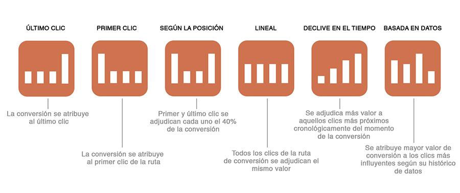 Gráfico modelos de atribución