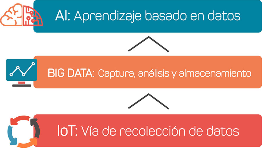 ai, big data, iot
