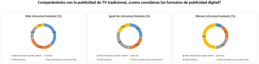 Gráfico instruibilidad publicidad de video online vs TV