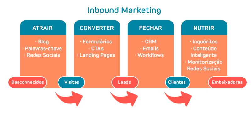 o marketing de conteúdos como parte da metodologia de inbound