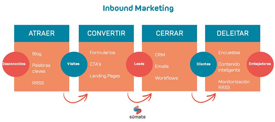 El marketing de contenidos como parte de la metodología Inbound