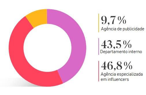 Este gráfico mostra a percentagem de marcas espanholas que contam com especialistas em marketing de influencers, e aquelas que o fazem a partir de um departamento interno.