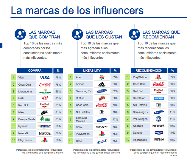Impacto de las marcas en las campañas de marketing de influencers