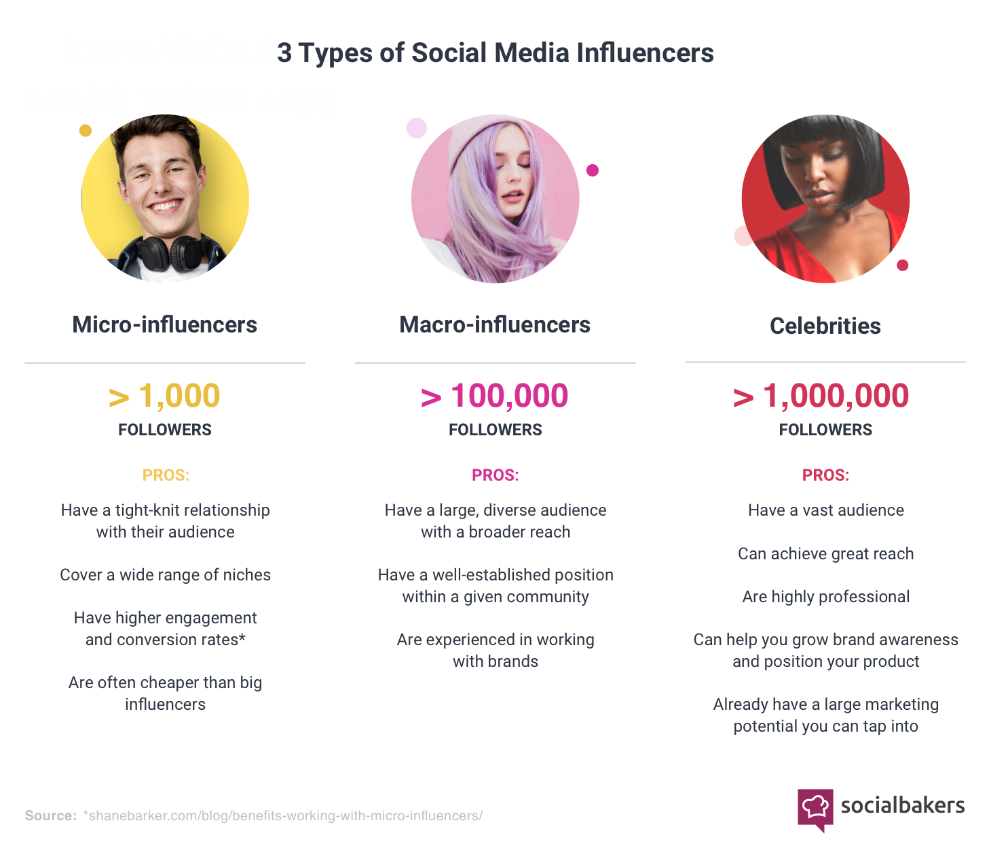 3 tipos de influencers