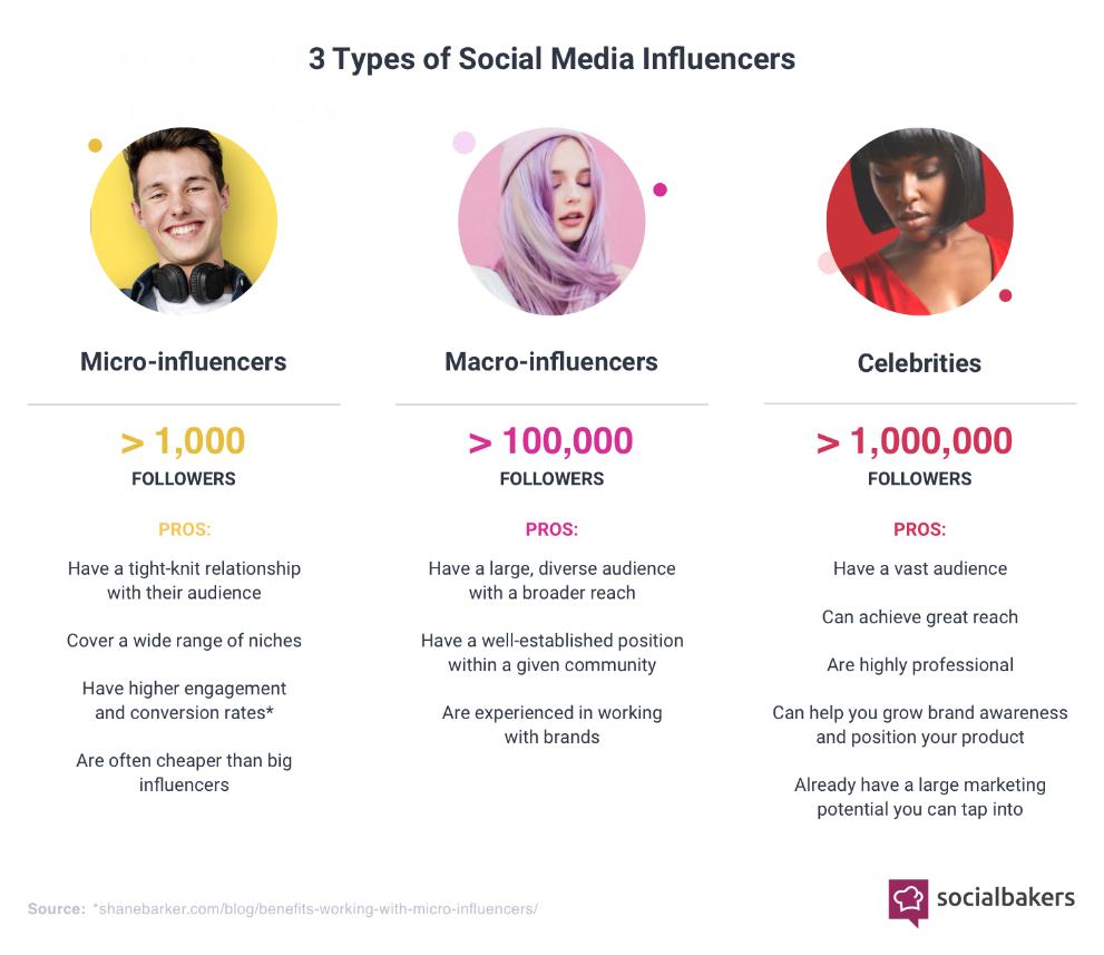 3 tipos de influencers: celebrities, macro y micro-influencers