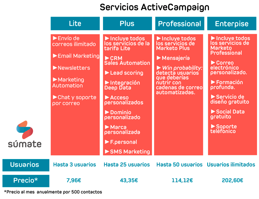 tabla comparativa servicios activecampaign