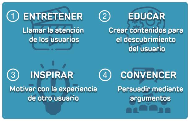 ¿Por qué necesitas planificar una estrategia de contenidos? INFOGRAFÍA: Creación y difusión de los contenidos