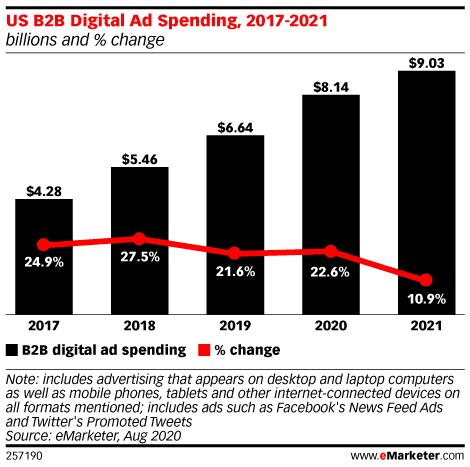 Los medios digitales no dejan de ganar peso en la estrategia de marketing B2B