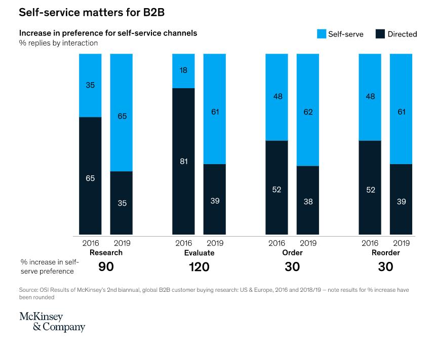 Los clientes B2B están cada vez más acostumbrados a usar vías digitales para entablar acuerdos con sus proveedores